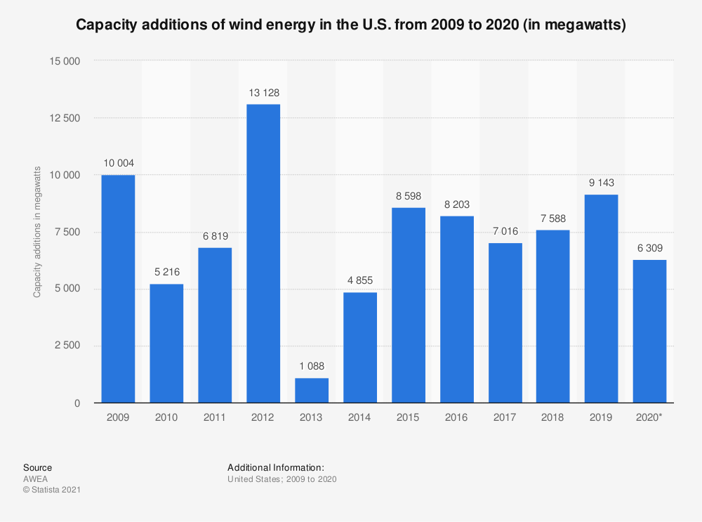 Statistic: Capacity additions of wind energy in the U.S. from 2009 to 2020 (in megawatts) | Statista