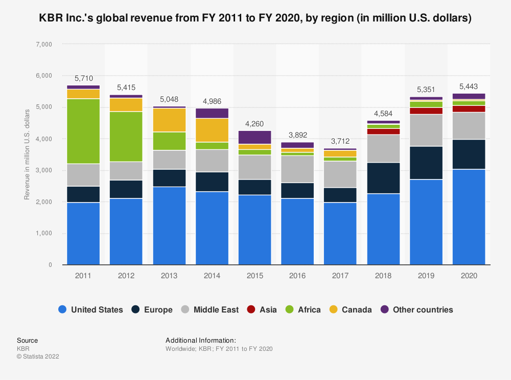 Statistic: KBR Inc.'s global revenue from FY 2011 to FY 2018, by region (in million U.S. dollars) | Statista