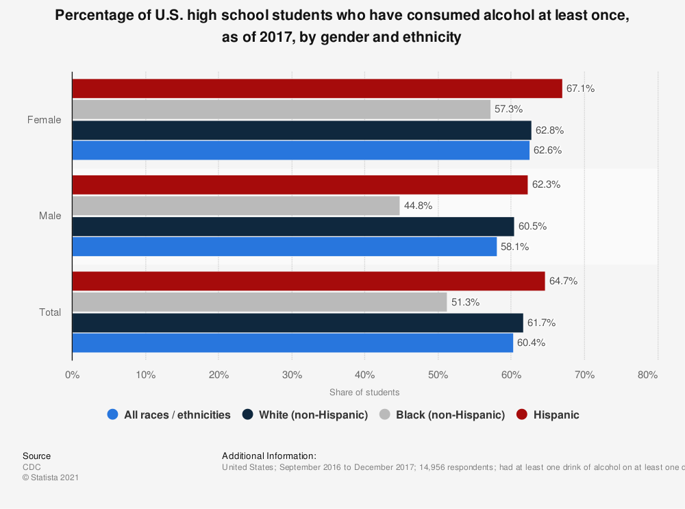 Statistic: Percentage of U.S. high school students who have consumed alcohol at least once, as of 2017, by gender and ethnicity   Statista
