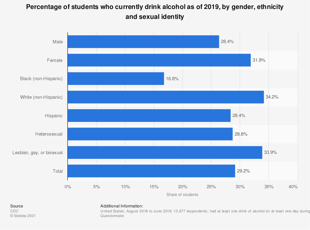 Statistic: Percentage of students who currently drink alcohol as of 2017, by gender and ethnicity | Statista