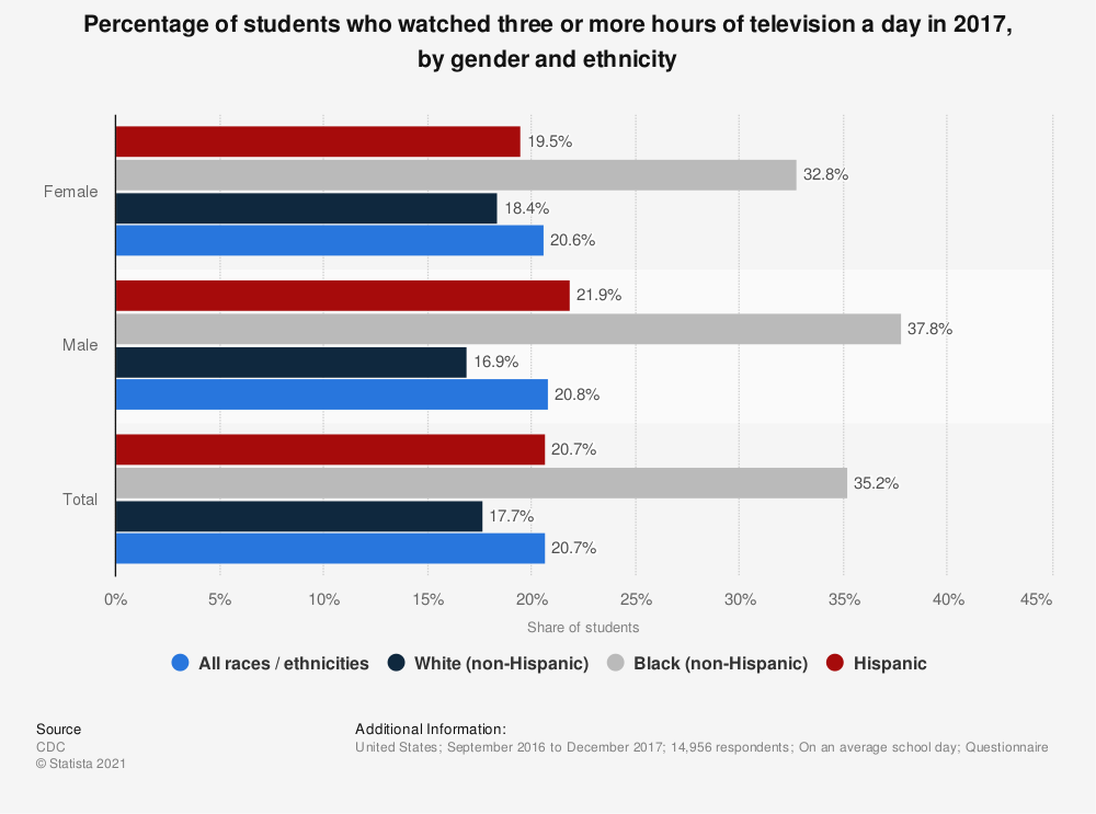 Statistic: Percentage of students who watched three or more hours of television a day in 2017, by gender and ethnicity | Statista