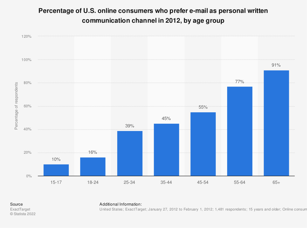 Statistic: Percentage of U.S. online consumers who prefer e-mail as personal written communication channel in 2012, by age group | Statista