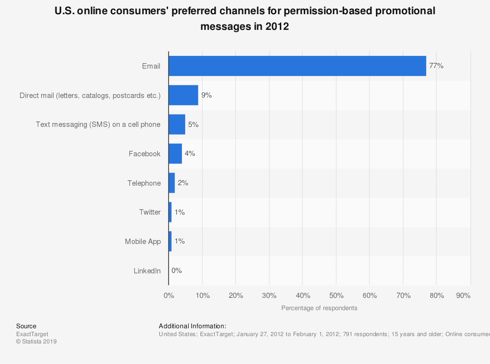 Statistic: U.S. online consumers' preferred channels for permission-based promotional messages in 2012 | Statista