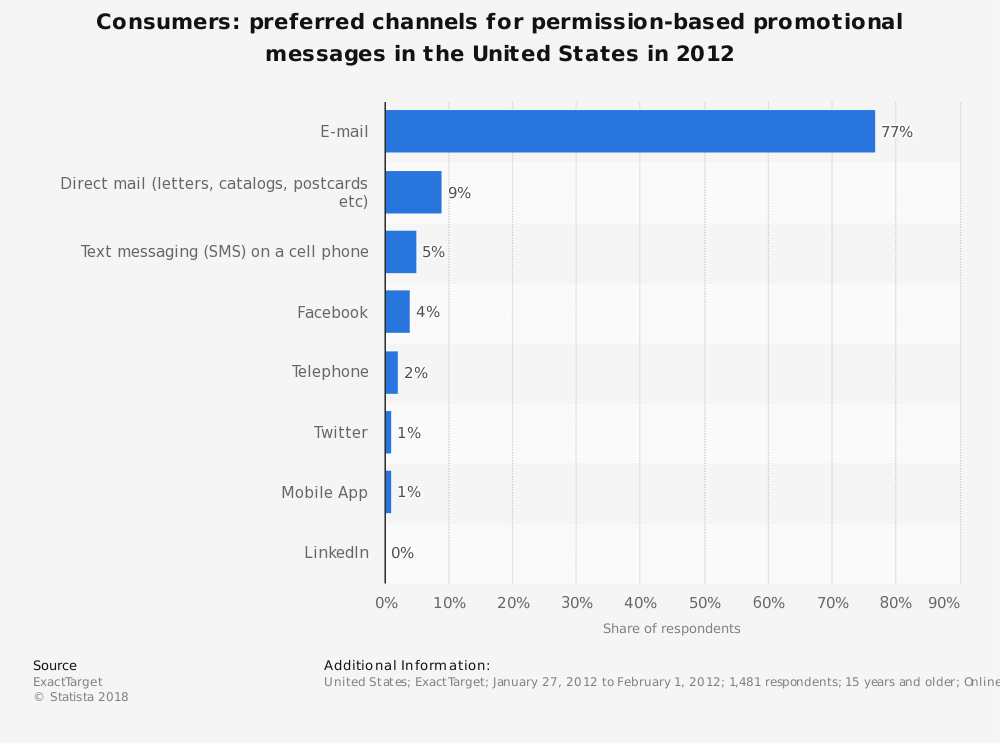 Statistic: Consumers: preferred channels for permission-based promotional messages in the United States in 2012 | Statista
