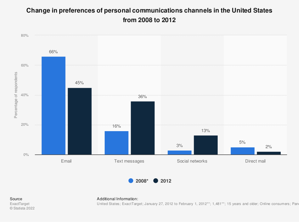Statistic: Change in preferences of personal communications channels in the United States from 2008 to 2012 | Statista