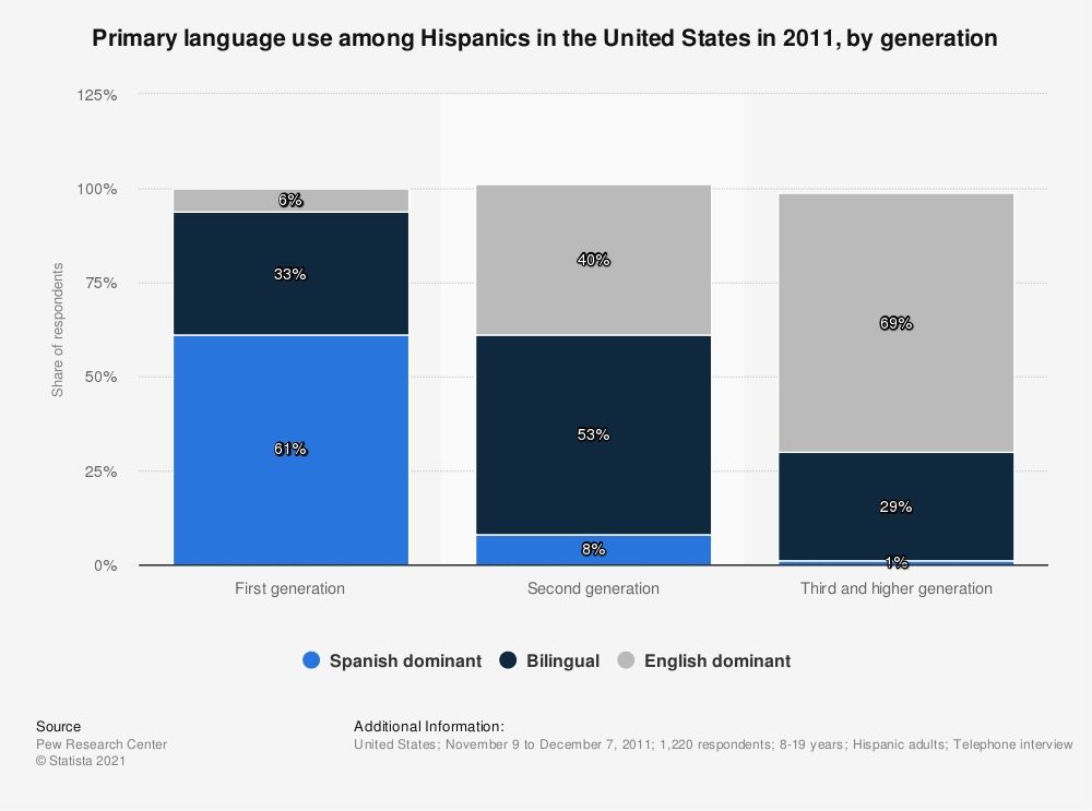 Statistic: Primary language use among Hispanics in the United States in 2011, by generation | Statista