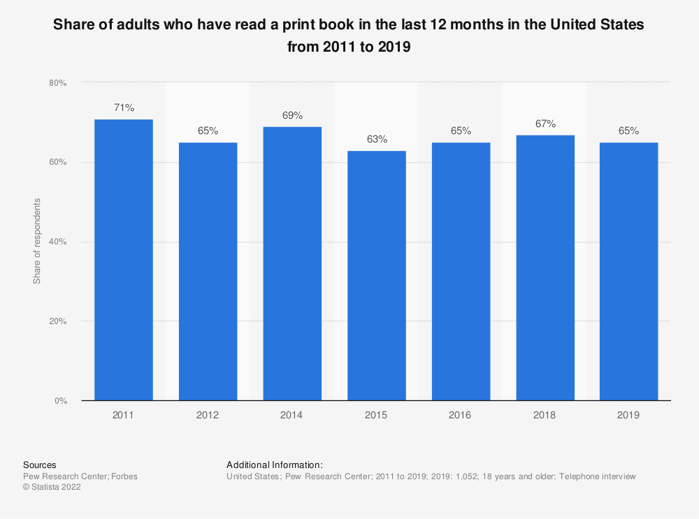 Statistic: Share of adults who have read a print book in the last 12 months in the United States from 2011 to 2018 | Statista