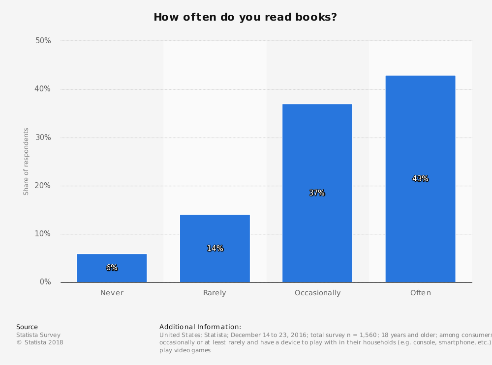Statistic: How often do you read books? | Statista