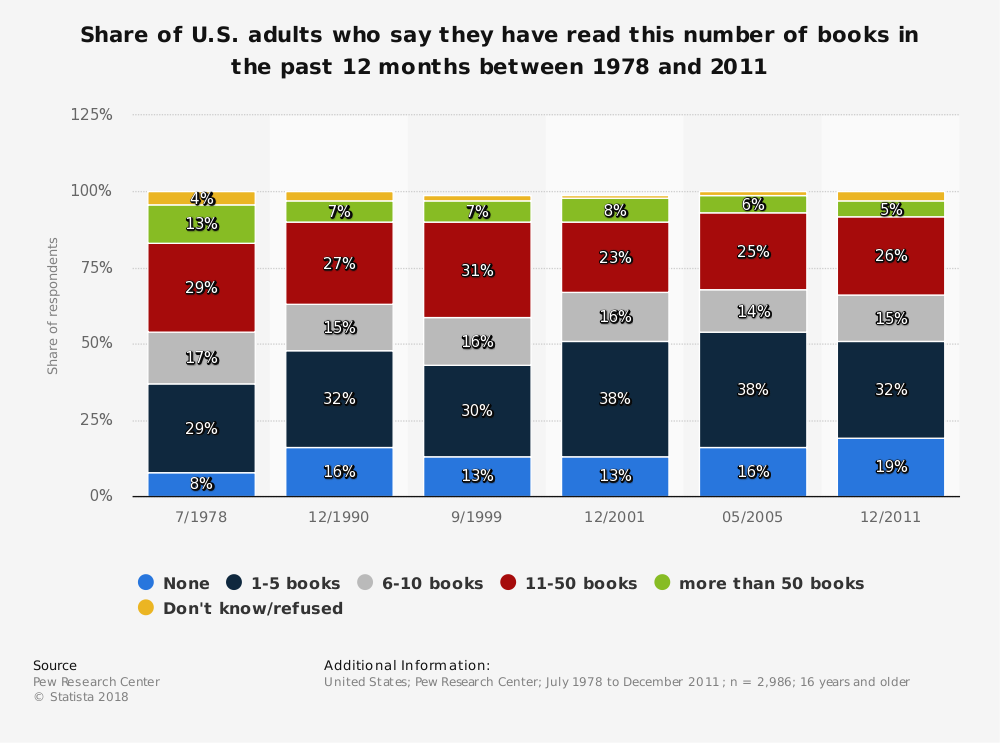 Statistic: Share of U.S. adults who say they have read this number of books in the past 12 months between 1978 and 2011 | Statista