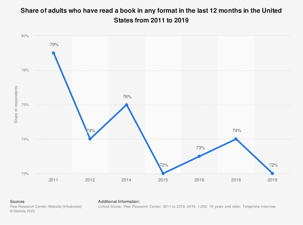 Statistic: Share of adults who have read a book in any format in the last 12 months in the United States from 2011 to 2018 | Statista