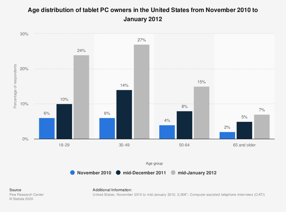 Statistic: Age distribution of tablet PC owners in the United States from November 2010 to January 2012 | Statista