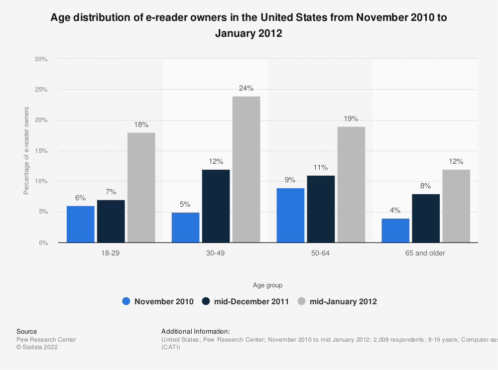 Statistic: Age distribution of e-reader owners in the United States from November 2010 to January 2012 | Statista