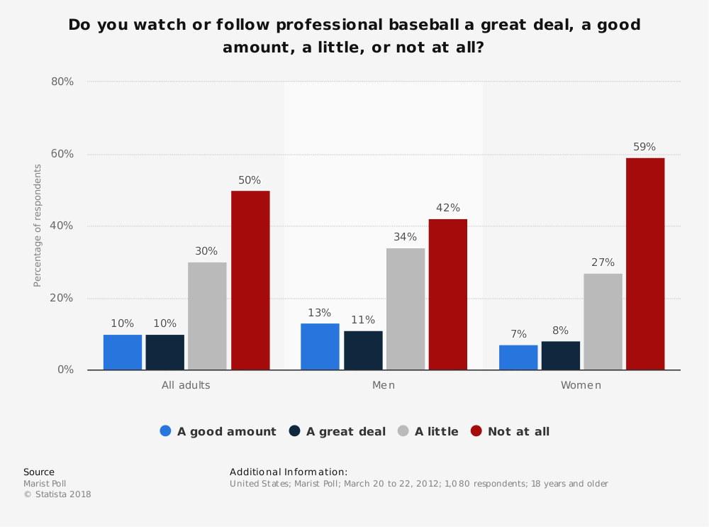 Statistic: Do you watch or follow professional baseball a great deal, a good amount, a little, or not at all? | Statista