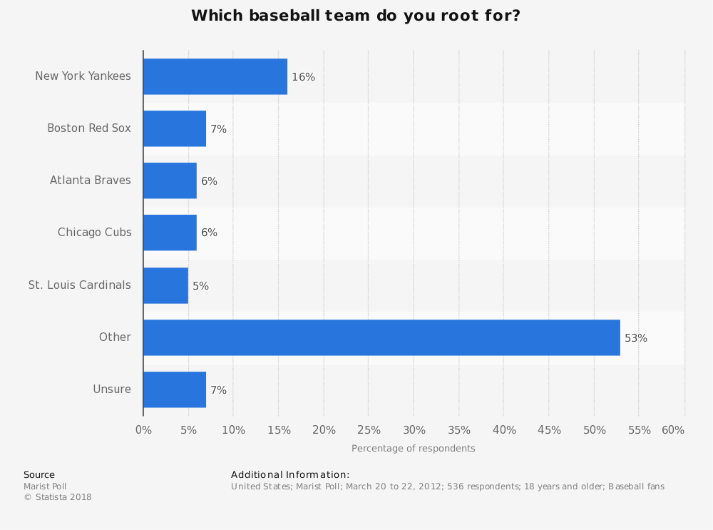 Statistic: Which baseball team do you root for? | Statista