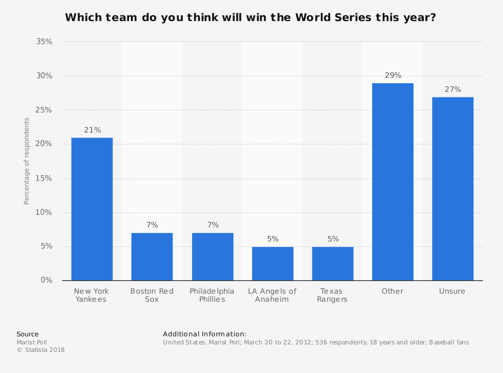 Statistic: Which team do you think will win the World Series this year? | Statista