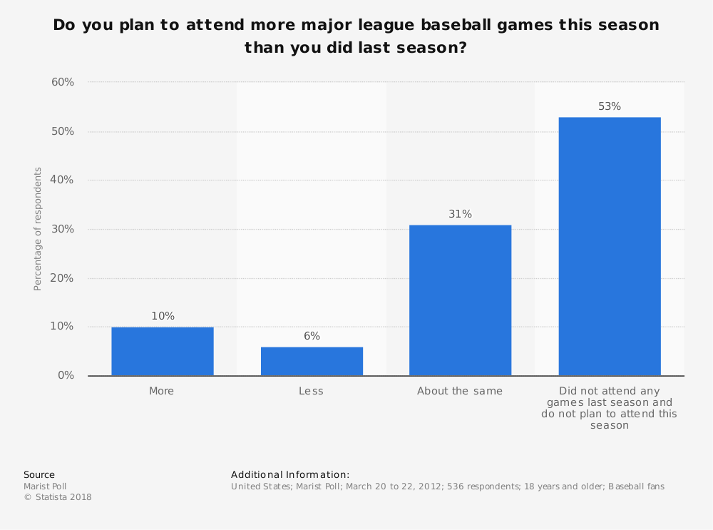 Statistic: Do you plan to attend more major league baseball games this season than you did last season? | Statista