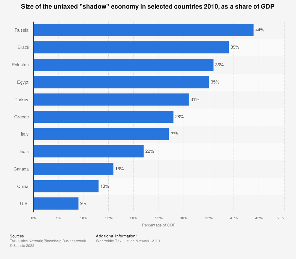 """Statistic: Size of the untaxed """"shadow"""" economy in selected countries 2010, as a share of GDP 