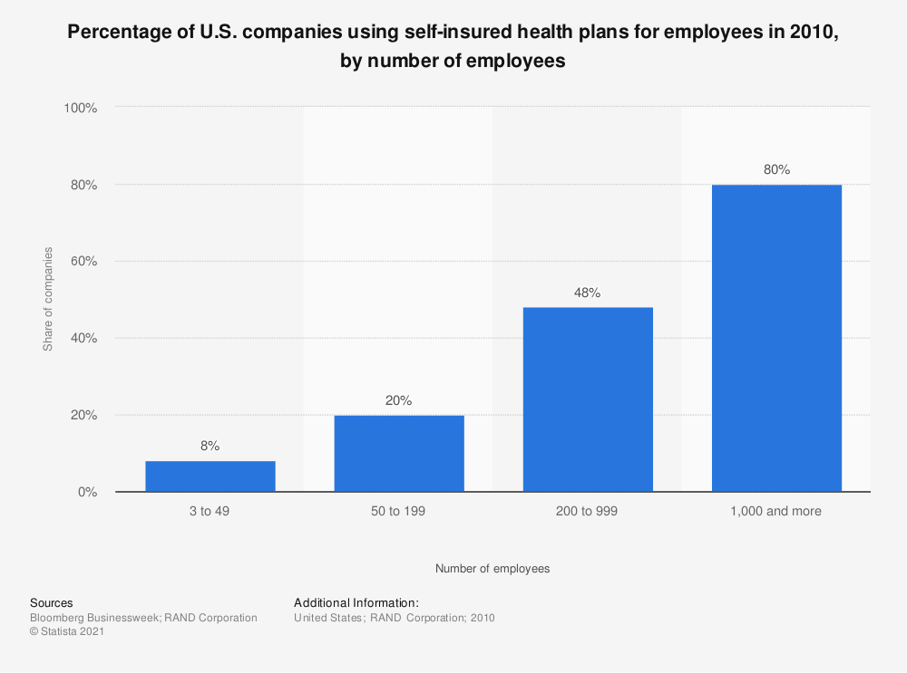 Statistic: Percentage of U.S. companies using self-insured health plans for employees in 2010, by number of employees | Statista