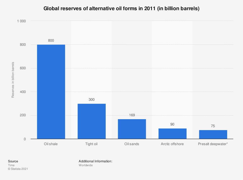 Statistic: Global reserves of alternative oil forms in 2011 (in billion barrels) | Statista