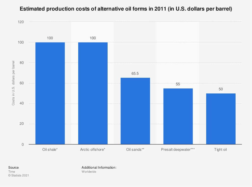 Statistic: Estimated production costs of alternative oil forms in 2011 (in U.S. dollars per barrel) | Statista