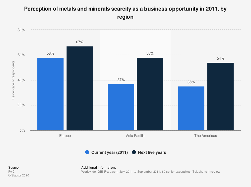 Statistic: Perception of metals and minerals scarcity as a business opportunity in 2011, by region   Statista