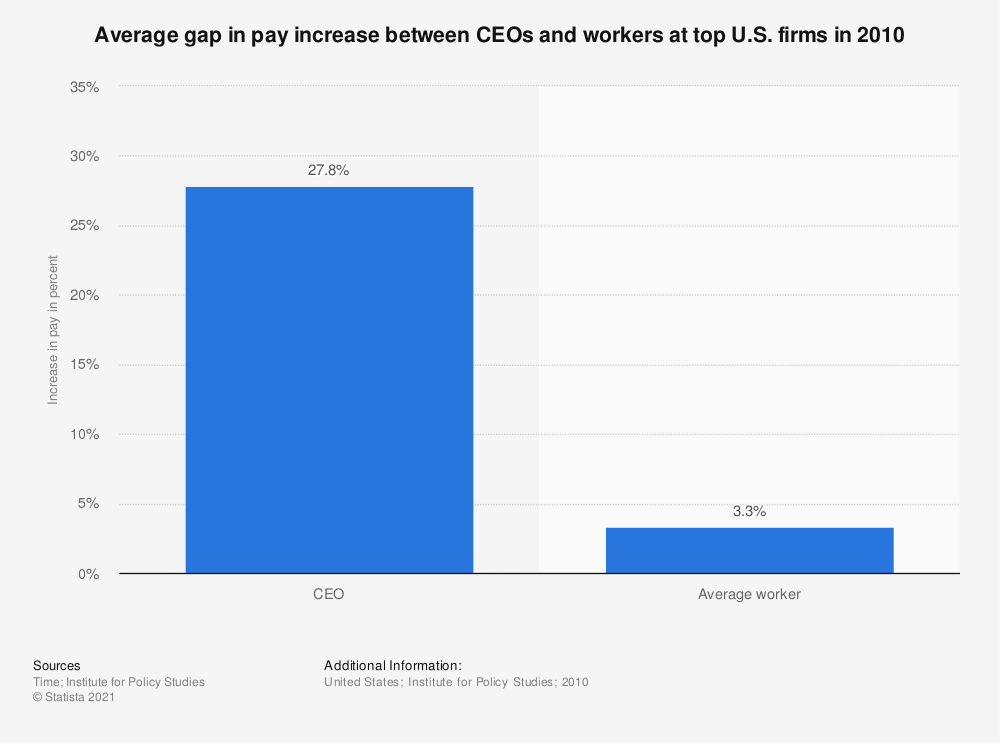 Statistic: Average gap in pay increase between CEOs and workers at top U.S. firms in 2010 | Statista
