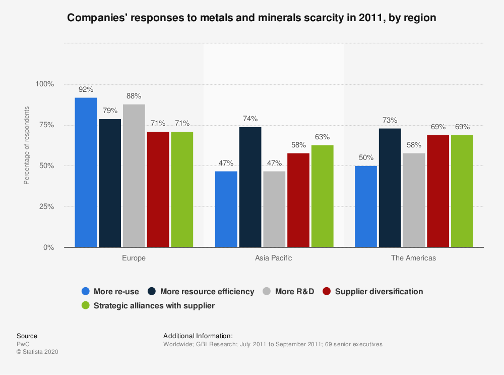 Statistic: Companies' responses to metals and minerals scarcity in 2011, by region | Statista