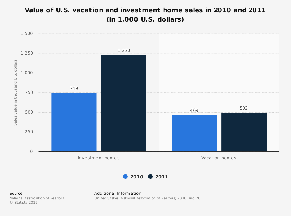 Statistic: Value of U.S. vacation and investment home sales in 2010 and 2011 (in 1,000 U.S. dollars) | Statista