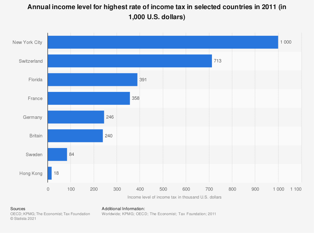 Statistic: Annual income level for highest rate of income tax in selected countries in 2011 (in 1,000 U.S. dollars) | Statista