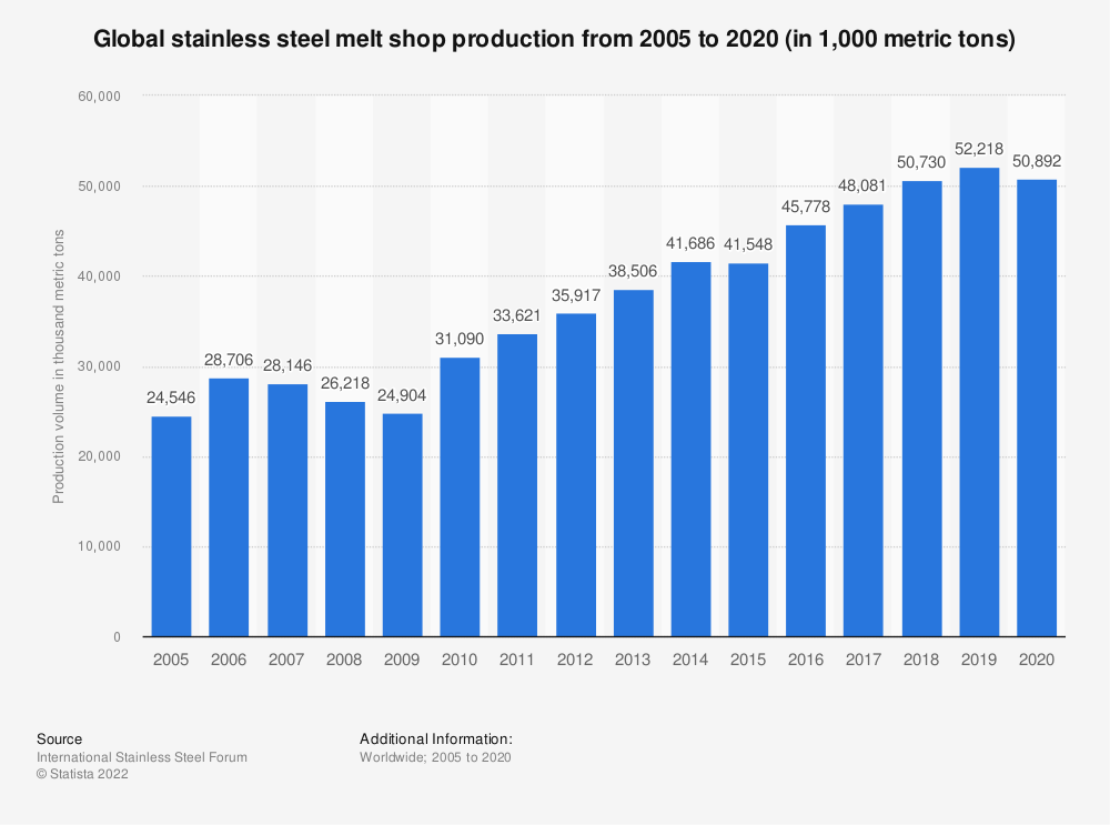Statistic: Global stainless steel production from 2005 to 2016 (in 1,000 metric tons) | Statista