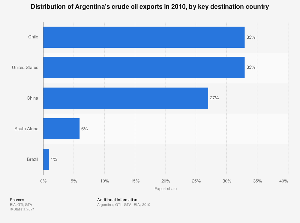 Statistic: Distribution of Argentina's crude oil exports in 2010, by key destination country | Statista