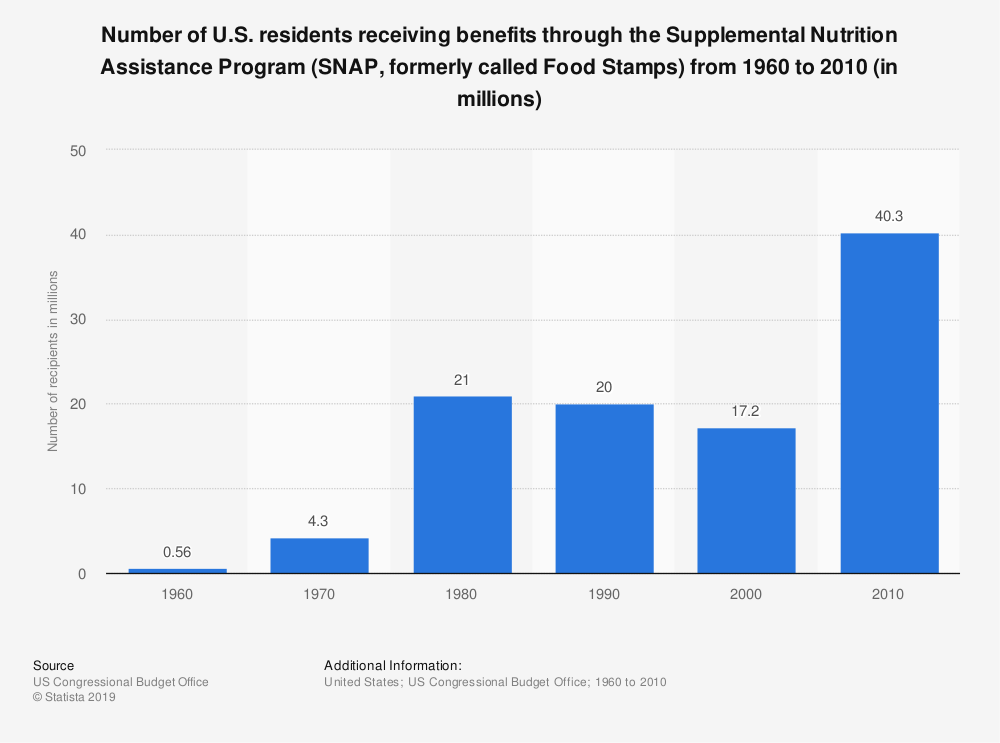 Statistic: Number of U.S. residents receiving benefits through the Supplemental Nutrition Assistance Program (SNAP, formerly called Food Stamps) from 1960 to 2010 (in millions) | Statista