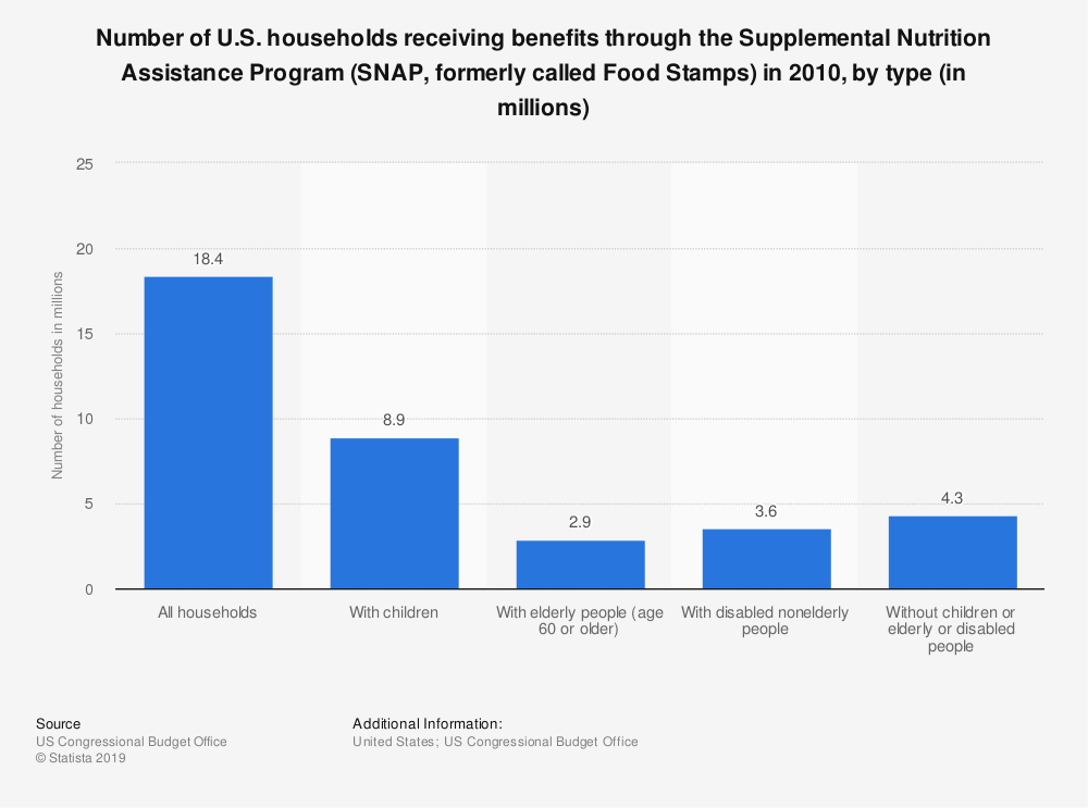 Statistic: Number of U.S. households receiving benefits through the Supplemental Nutrition Assistance Program (SNAP, formerly called Food Stamps) in 2010, by type (in millions) | Statista