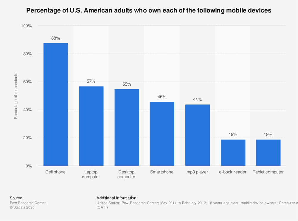 Statistic: Percentage of U.S. American adults who own each of the following mobile devices | Statista