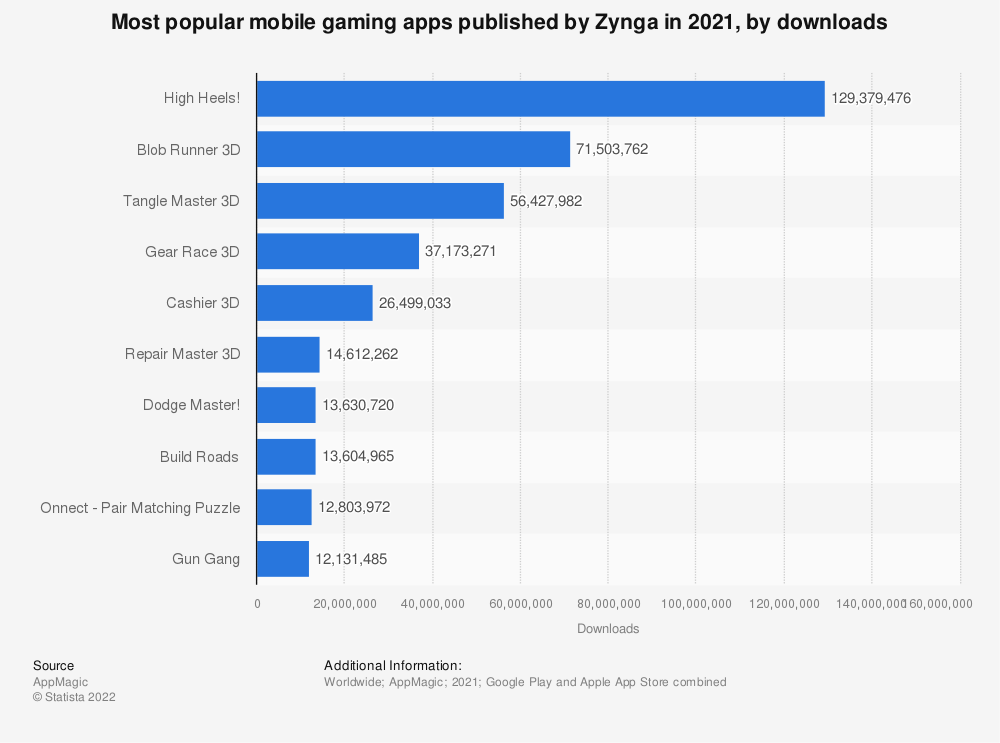 Statistic: Active users of the most popular Zynga apps on Facebook in October 2012 (in millions)   Statista