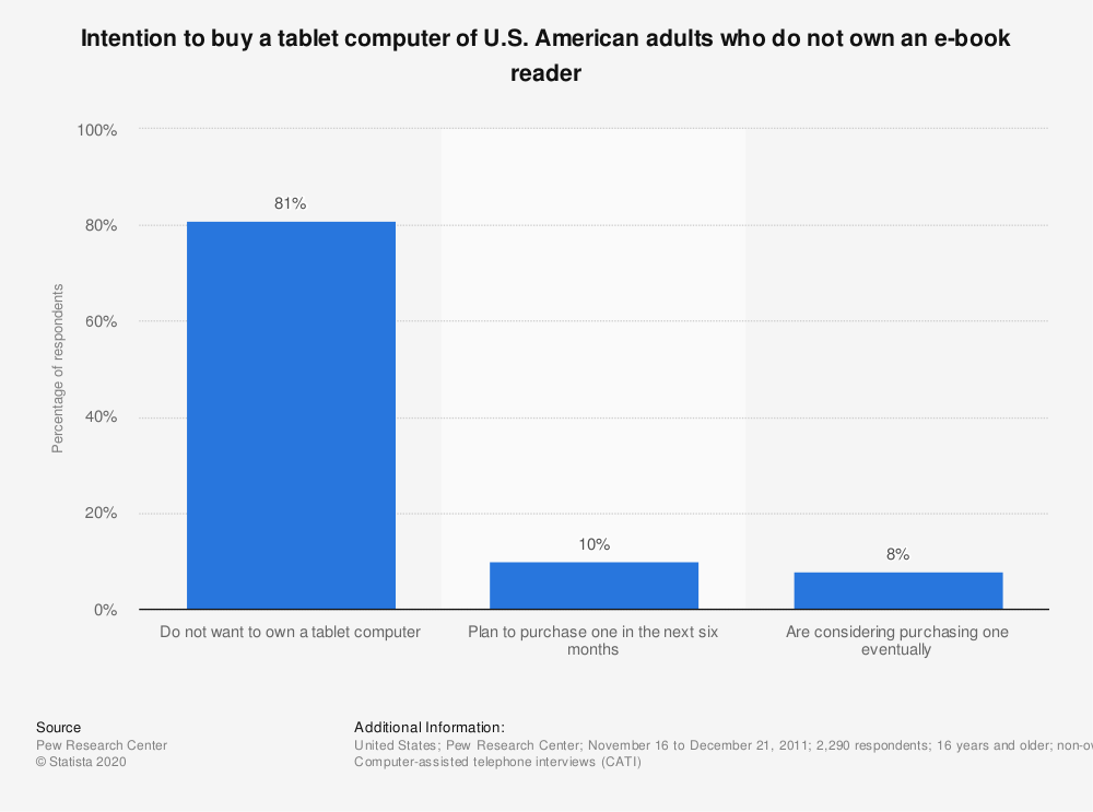 Statistic: Intention to buy a tablet computer of U.S. American adults who do not own an e-book reader | Statista