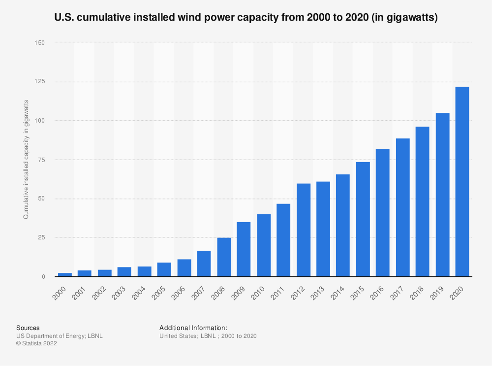 Statistic: U.S. cumulative installed wind power capacity from 2000 to 2017 (in megawatts) | Statista