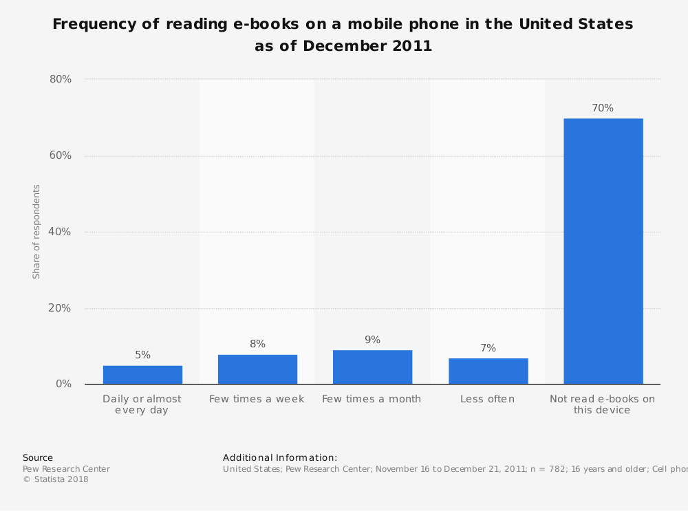 Statistic: Frequency of reading e-books on a mobile phone in the United States as of December 2011 | Statista