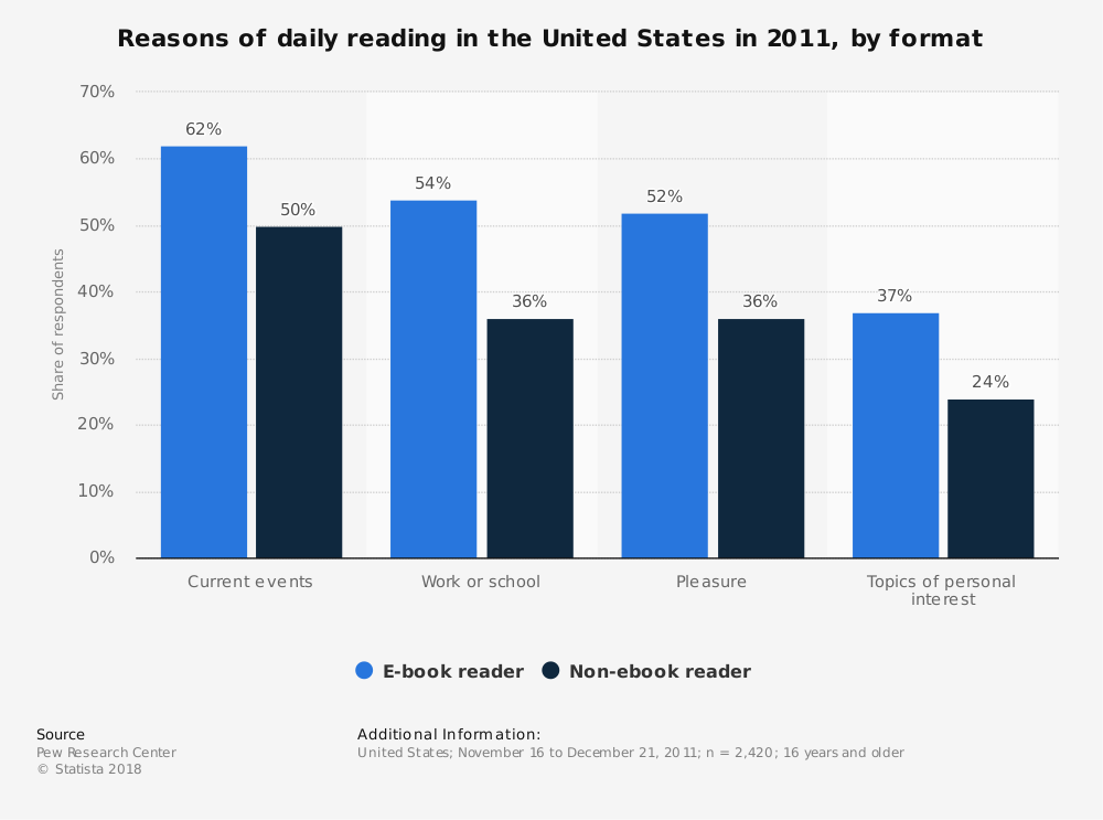 Statistic: Reasons of daily reading in the United States in 2011, by format | Statista