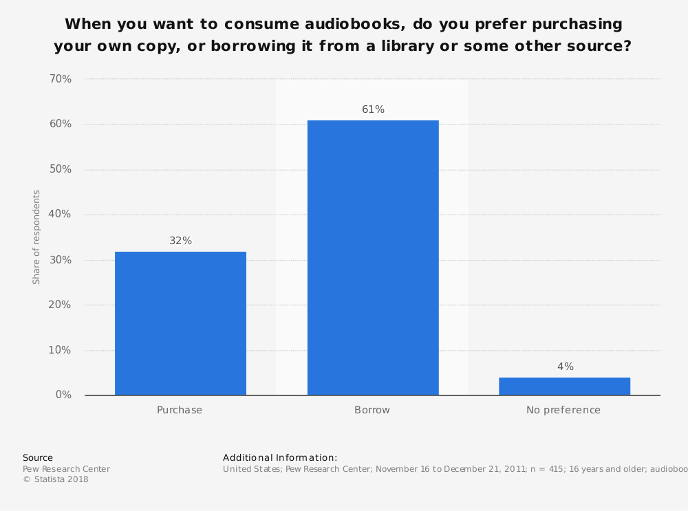 Statistic: When you want to consume audiobooks, do you prefer purchasing your own copy, or borrowing it from a library or some other source? | Statista