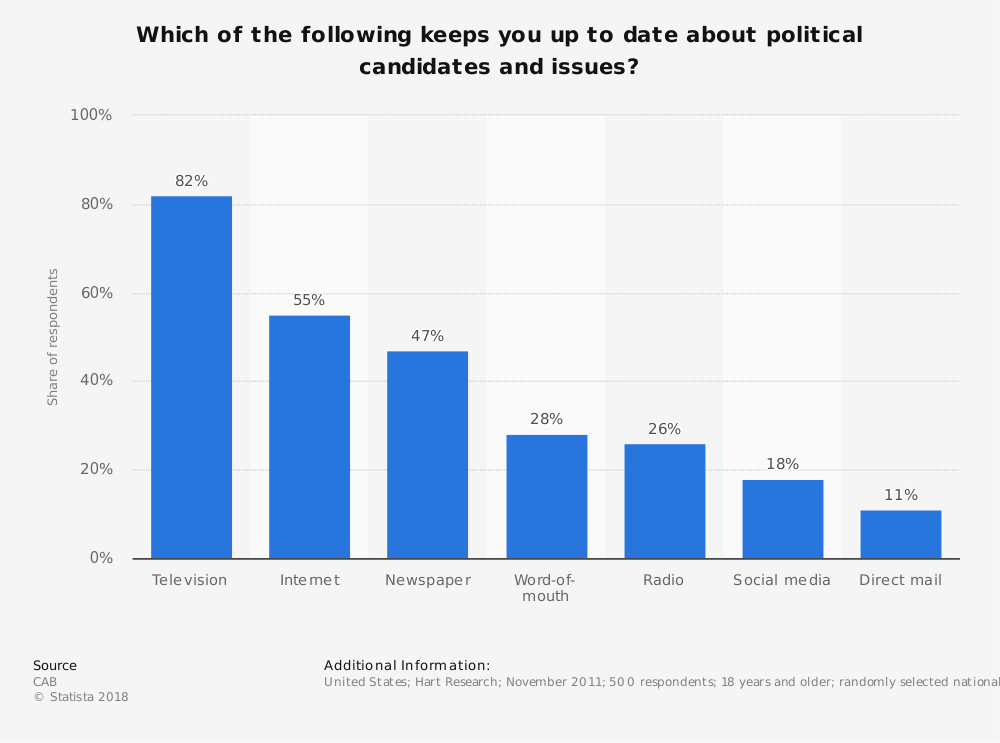 Statistic: Which of the following keeps you up to date about political candidates and issues? | Statista