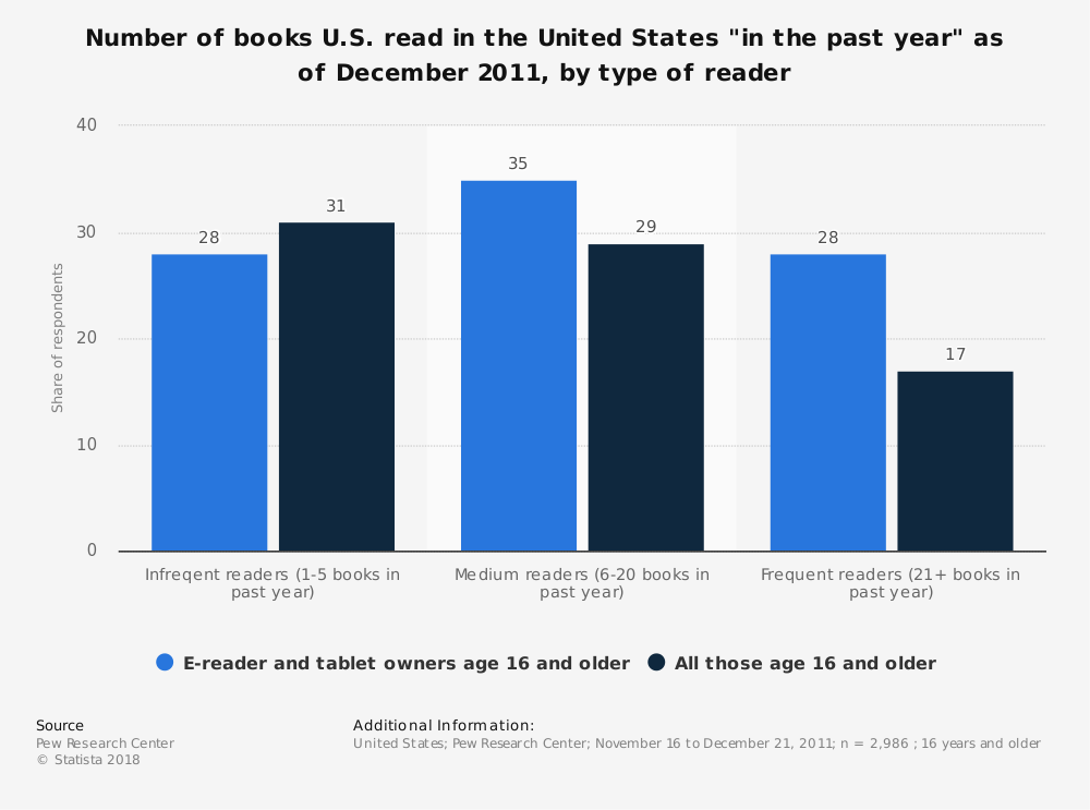 """Statistic: Number of books U.S. read in the United States """"in the past year"""" as of December 2011, by type of reader 