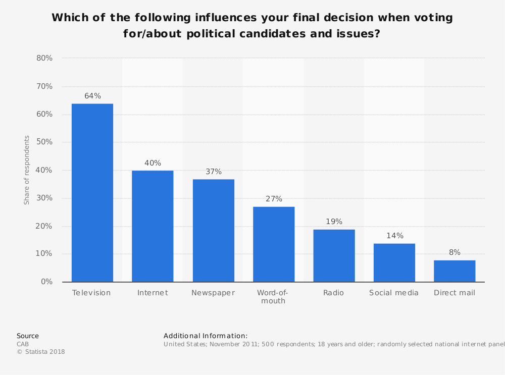 Statistic: Which of the following influences your final decision when voting for/about political candidates and issues? | Statista