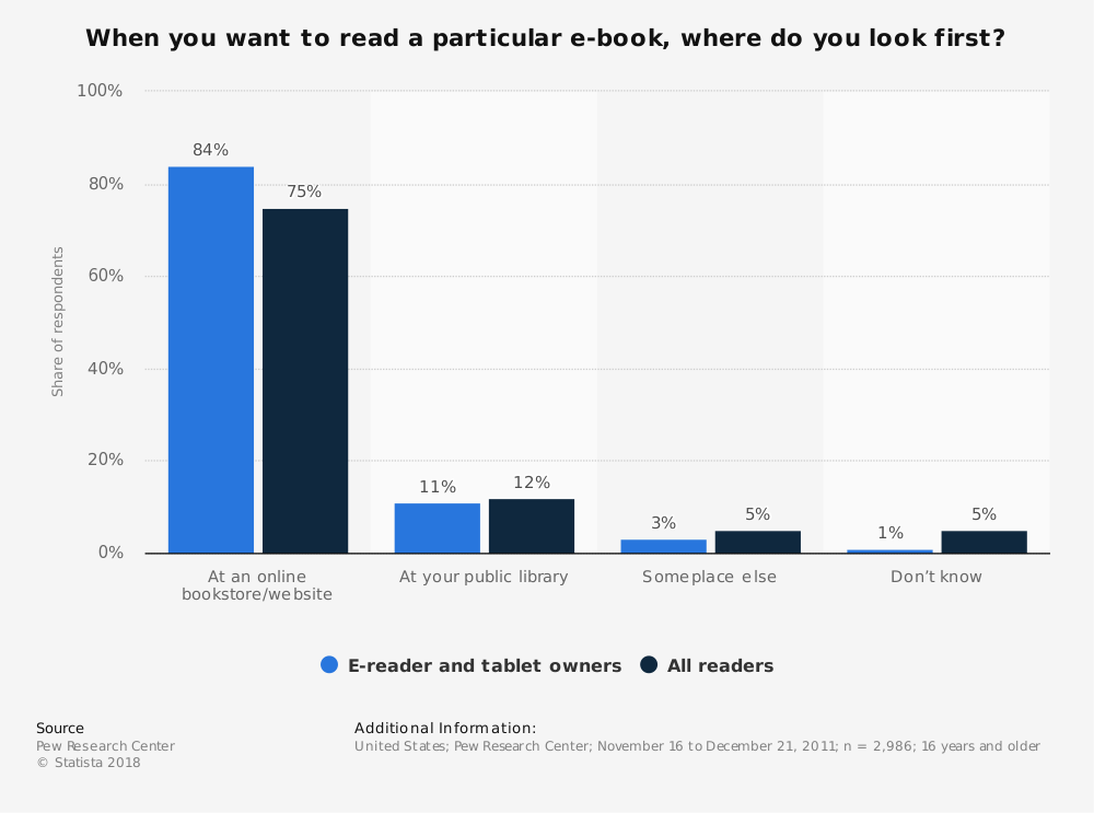 Statistic: When you want to read a particular e-book, where do you look first? | Statista