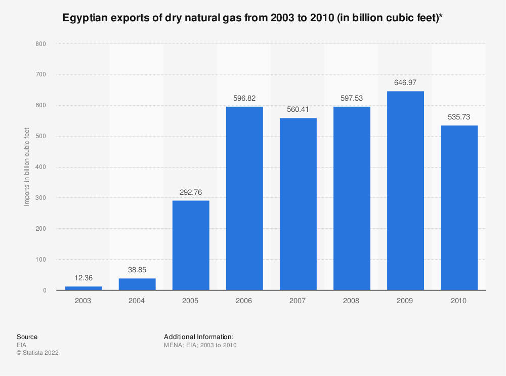 Statistic: Egyptian exports of dry natural gas from 2003 to 2010 (in billion cubic feet)*   Statista