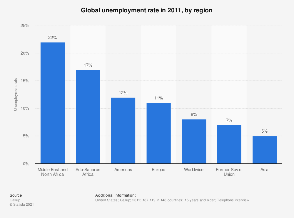 Statistic: Global unemployment rate in 2011, by region | Statista