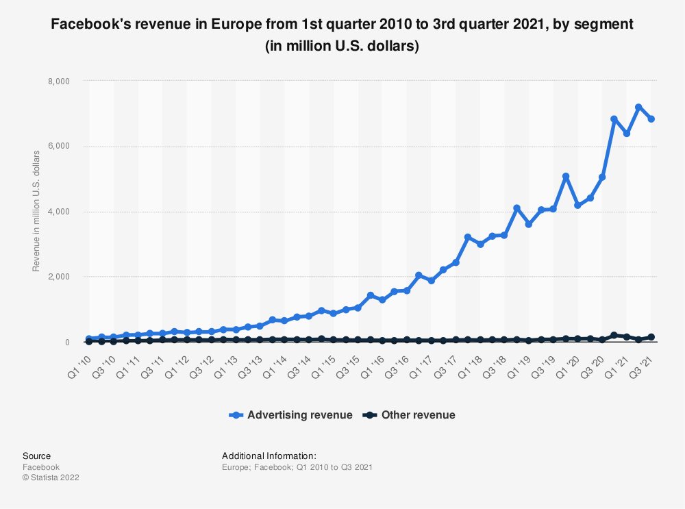 Statistic: Facebook's revenue in Europe from 1st quarter 2010 to 3rd quarter 2019, by segment (in million U.S. dollars) | Statista