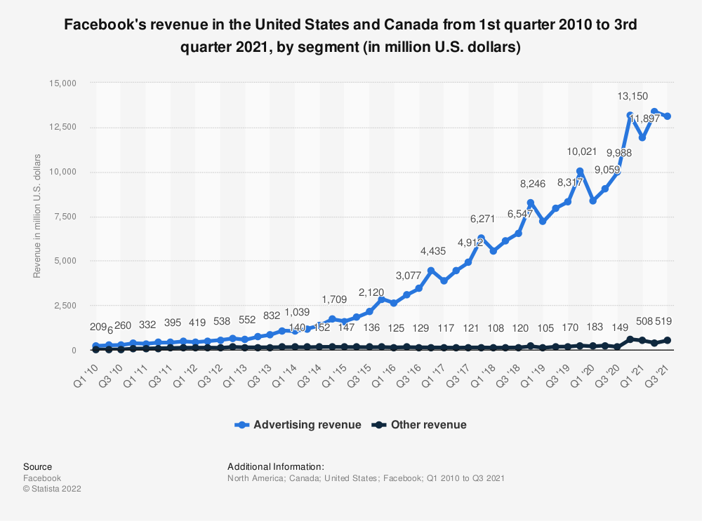 Statistic: Facebook's revenue in the United States and Canada from 1st quarter 2010 to 3rd quarter 2019, by segment (in million U.S. dollars)   Statista