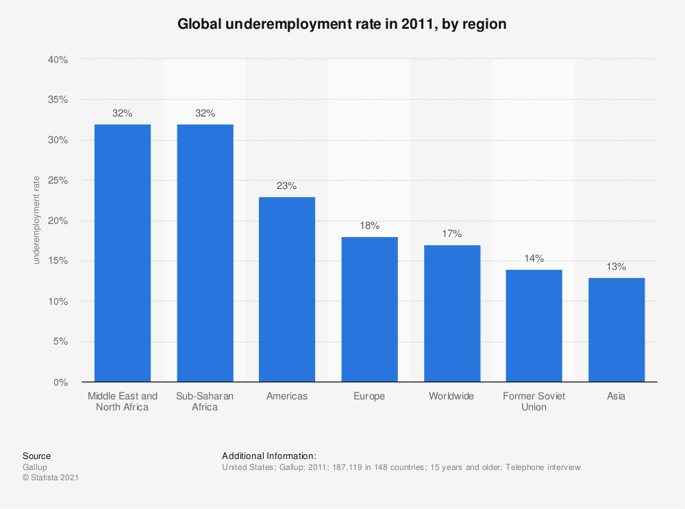 Statistic: Global underemployment rate in 2011, by region | Statista