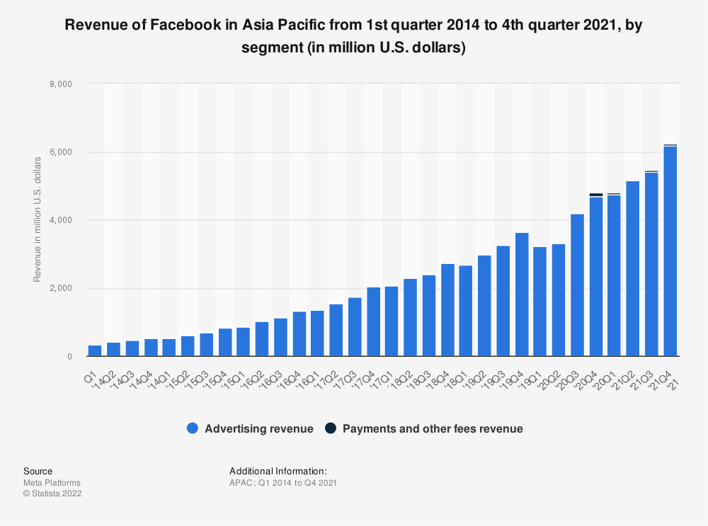 Statistic: Revenue of Facebook in the Asia Pacific region from 1st quarter 2011 to 4th quarter 2020, by segment (in million U.S. dollars) | Statista